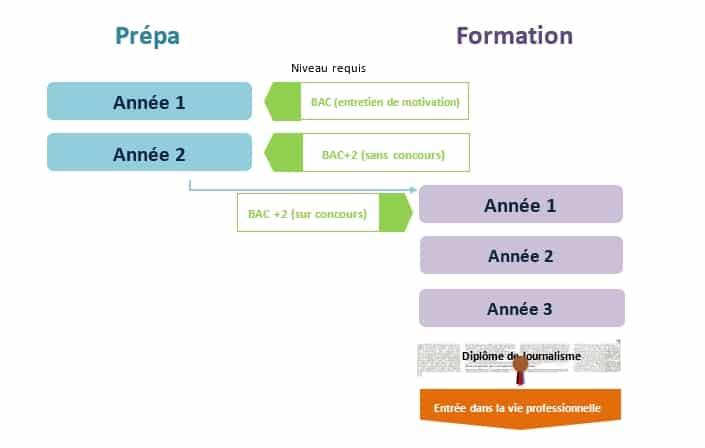 Schéma de l'institut Supérieur de Journalisme de Toulouse